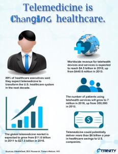 telemedicine infographic